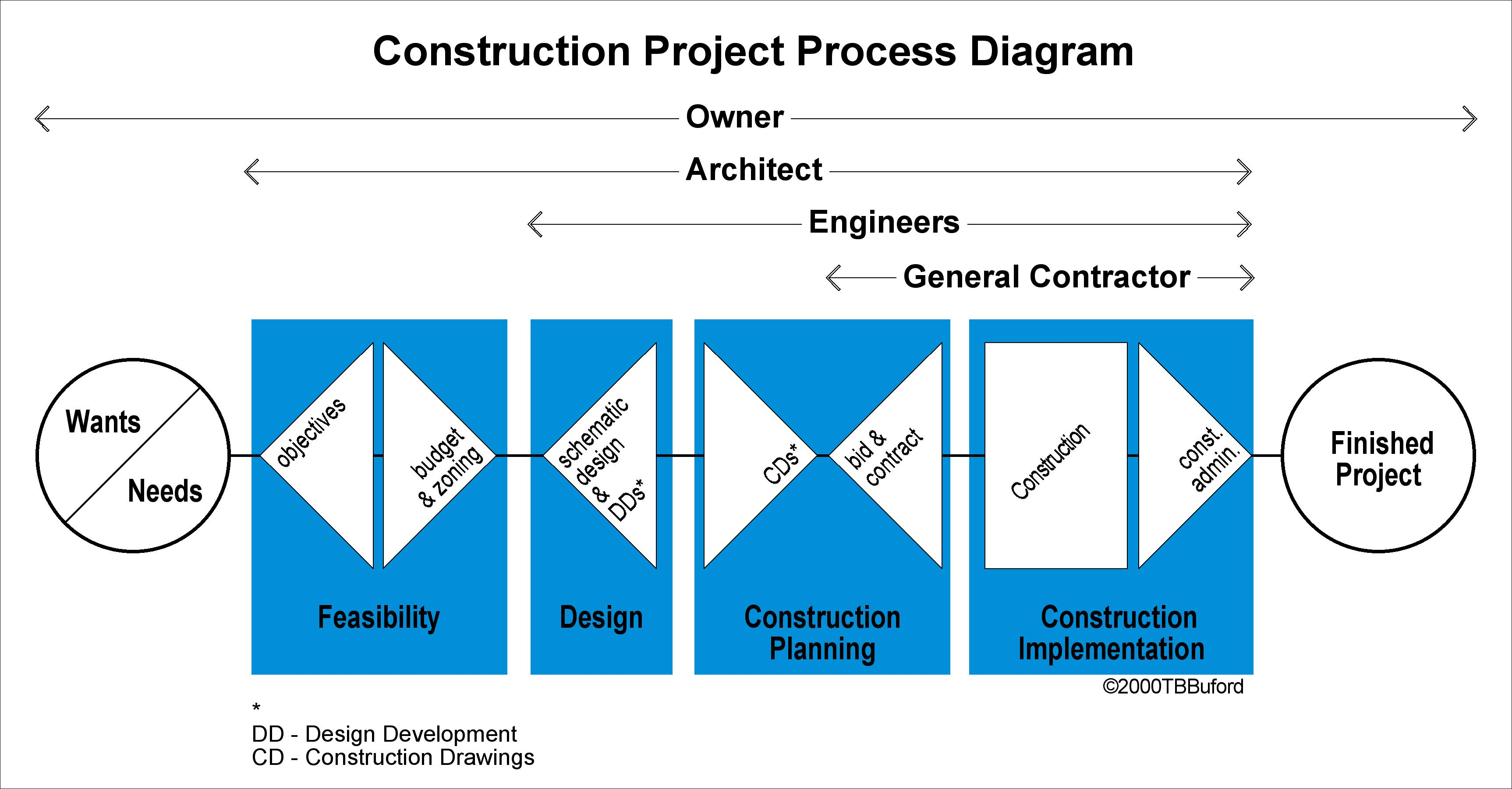 Tbbuford Itect In Arlington Va. How Construction Project Works. Wiring. General Construction Diagram At Scoala.co